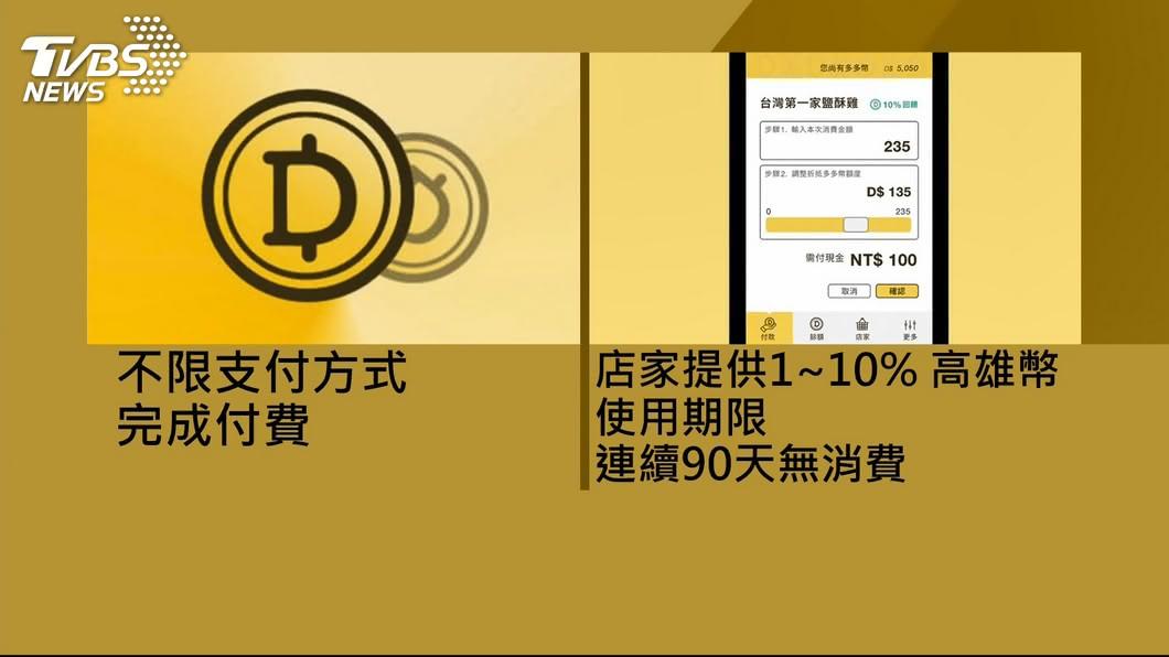 台東縣多年前首創「台東金幣」,高雄市今年初推「高雄幣」,虛擬貨幣的概念開始受到各縣市政府的關注。圖/TVBS 繼台東金幣及高雄幣 新北擬推新北幣