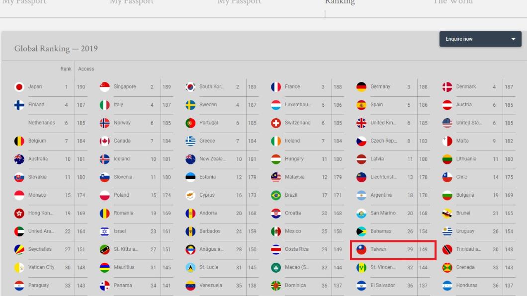 全球最好用護照出爐,台灣排第29名。翻攝自Henley&Partners官網