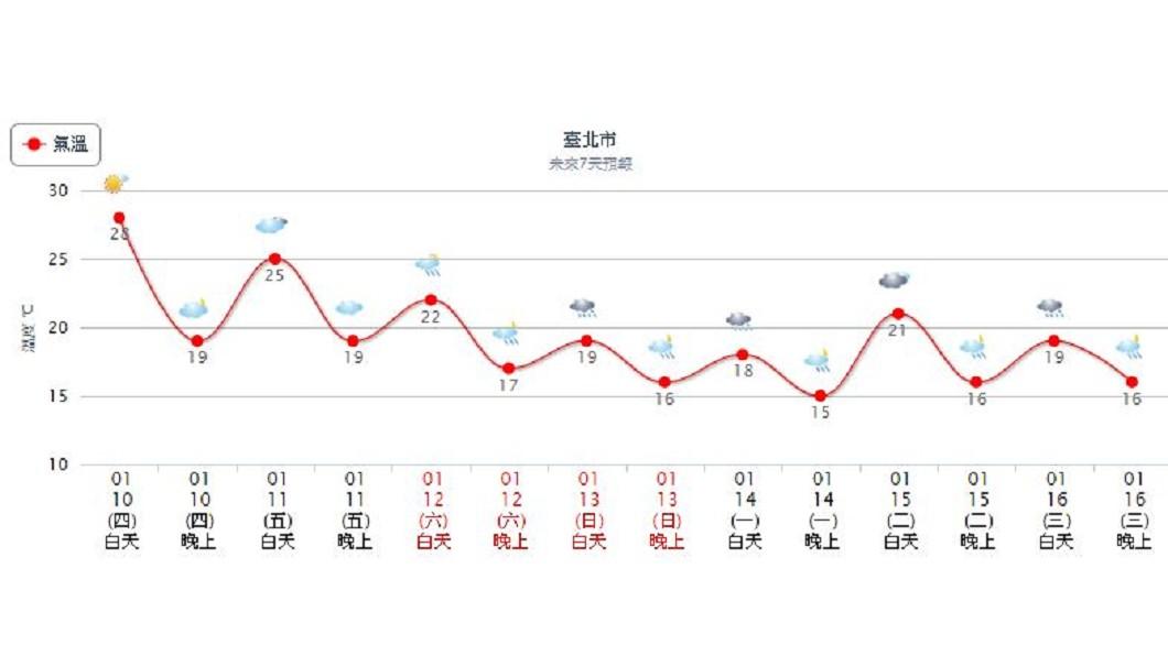 氣象局表示,週日另一波東北季風將增強。圖/翻攝自中央氣象局
