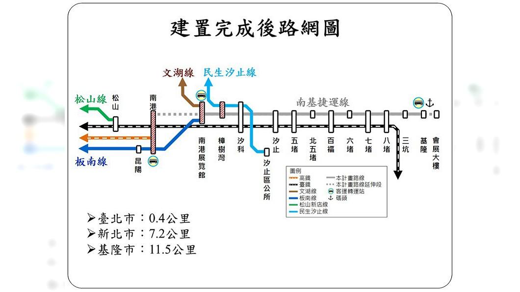 圖/基隆市政府提供 基隆輕軌可行性通過 汐止部分地區高架化