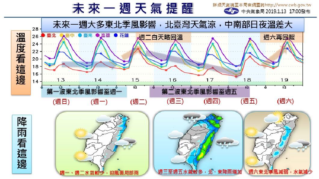 氣象局指出,未來一週大多受東北季風影響。圖/中央氣象局