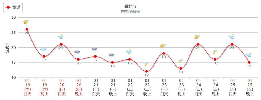 北部氣溫溜滑梯,下週二低溫探12度。圖/中央氣象局