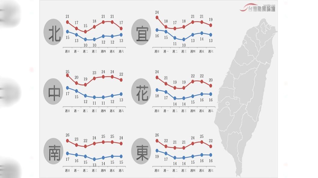 圖/翻攝自臉書「台灣颱風論壇|天氣特急」