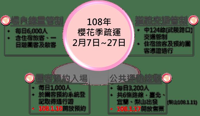 武陵櫻花季-人潮與交通管制。圖/翻攝自Tripbaa趣吧!亞洲自由行專家
