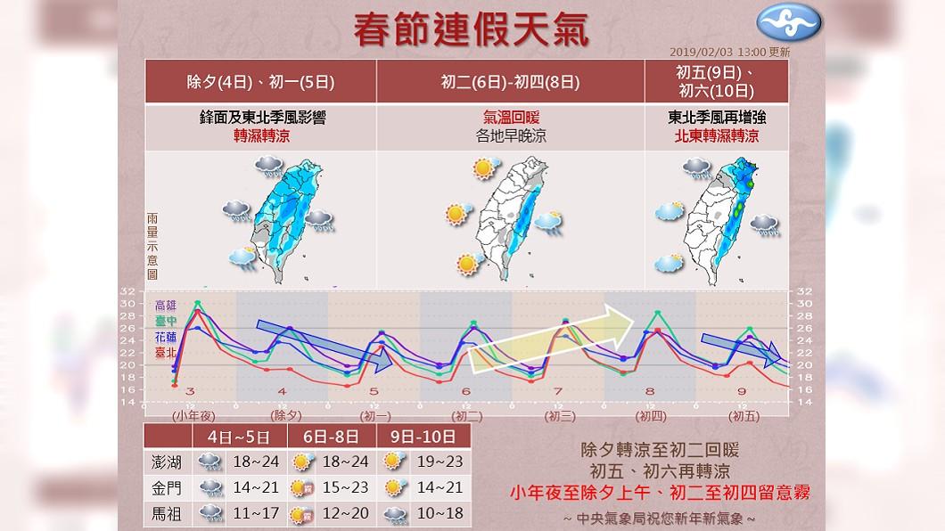 氣象局指出將會有2波東北季風。圖/中央氣象局