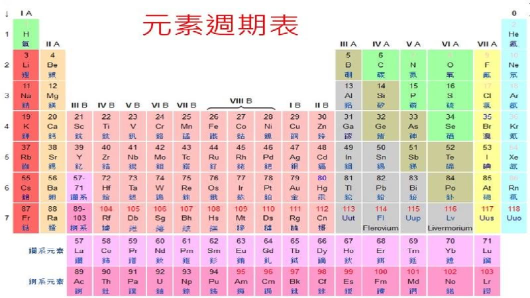 其實這內容的發想是來自化學元素週期表。(圖/翻攝自爆笑公社)