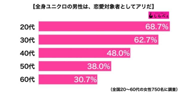 日本調查顯示,有6成年輕女性接受男友全身穿 UNIQLO ,但越成熟接受度越低。圖/翻攝自日本集合
