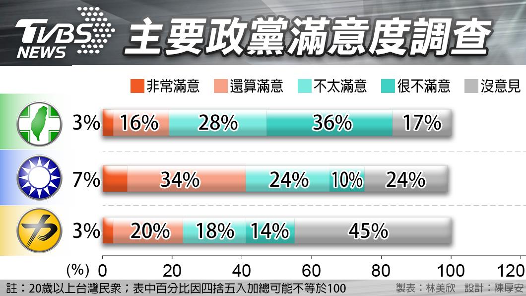 圖/TVBS TVBS民調/九合一選舉後 「這政黨」滿意度最高