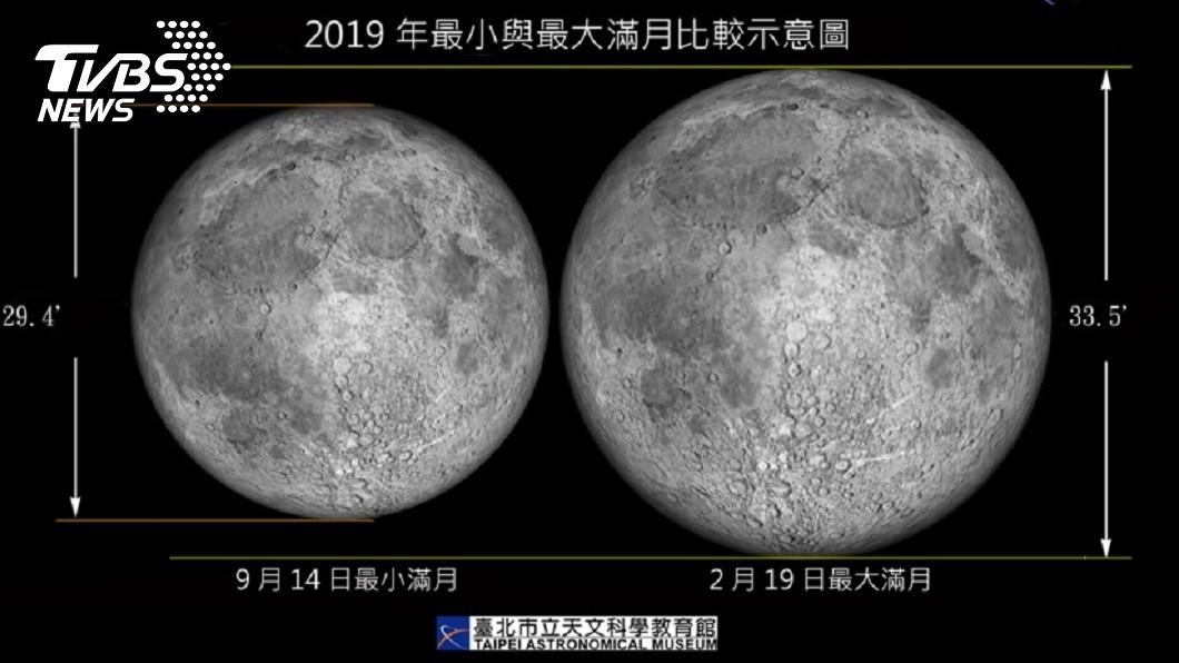 今年元宵節遇上最大滿月,不只是百年難得的巧合,更是20世紀以來首見。圖/中央社 今年最大滿月!百年難得一見天象 將在元宵節出現