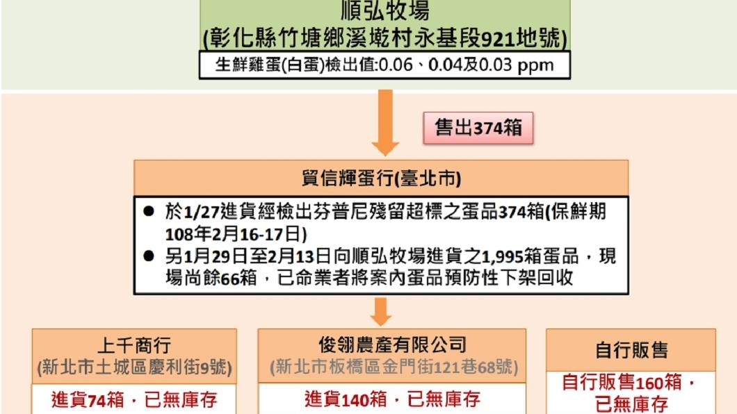 圖/翻攝自食藥署網站