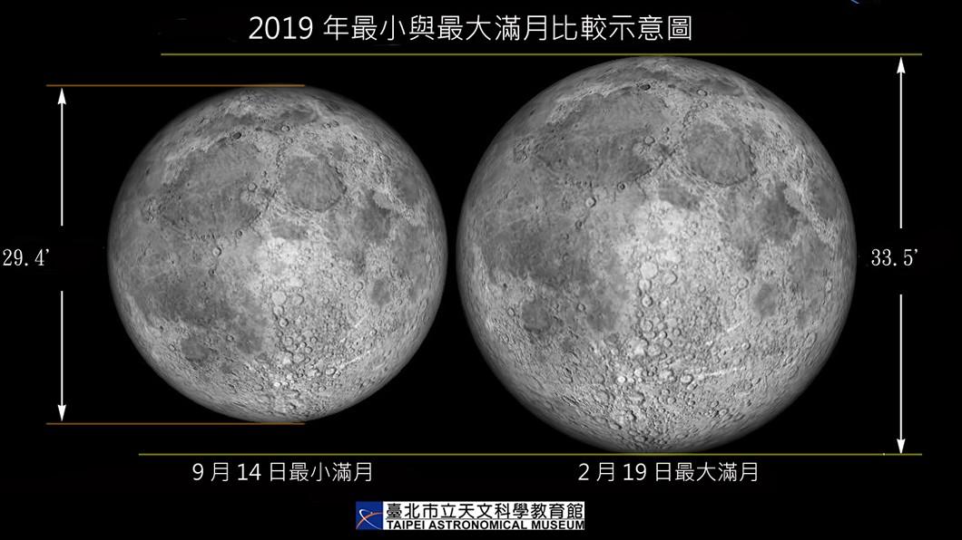 圖/台北市天文館提供 2百多年來最大滿月! 元宵月亮又大又圓