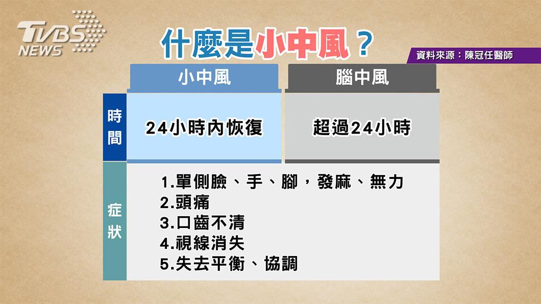 圖/TVBS提供 《健康2.0》預防小中風 吃這三種清血管食物