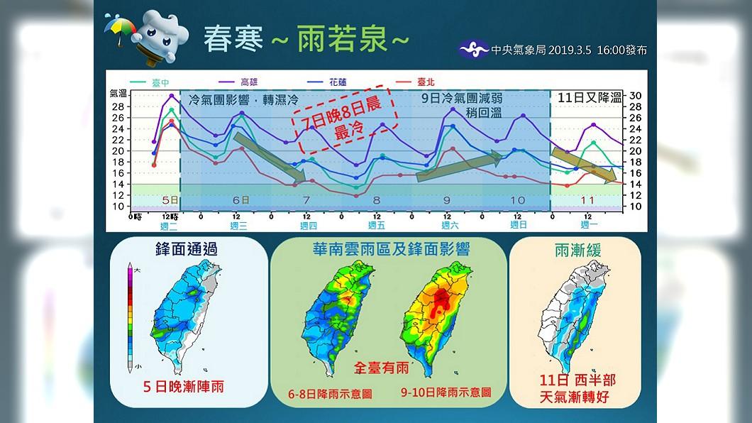 圖/南區氣象中心提供