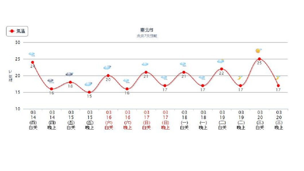 北台灣明晚低溫下探15度。圖/中央氣象局