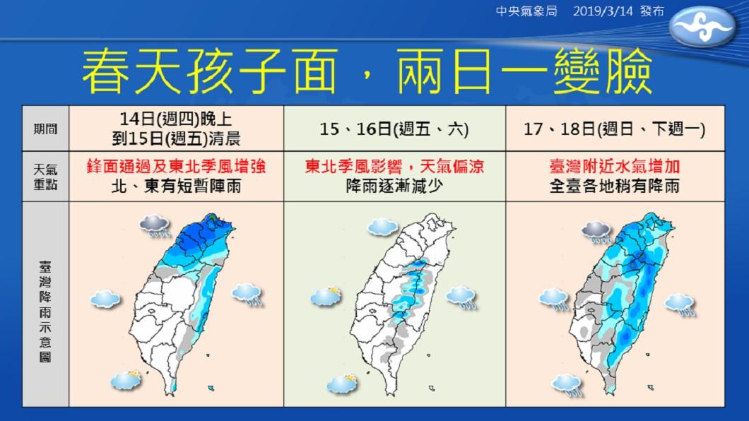 圖/中央氣象局 要下雨了!全台天氣「2天一變」 北部低溫探15度