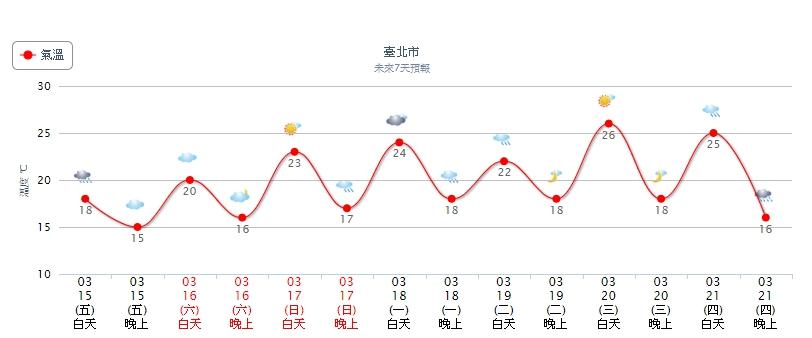 未來一週台北市氣溫預測。圖/中央氣象局