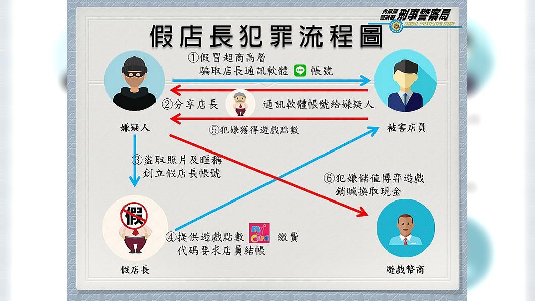 圖/刑事局提供 全台70店員受害 男假冒超商幹部詐騙逾700萬元