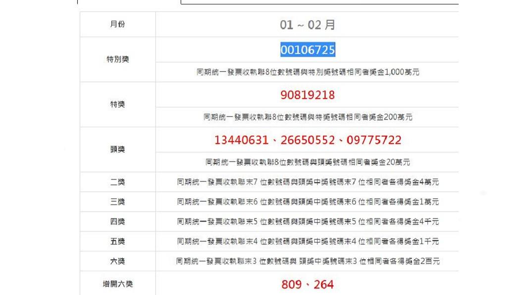 108年1、2月份中獎發票的號碼。(圖/翻攝自財政部網站)