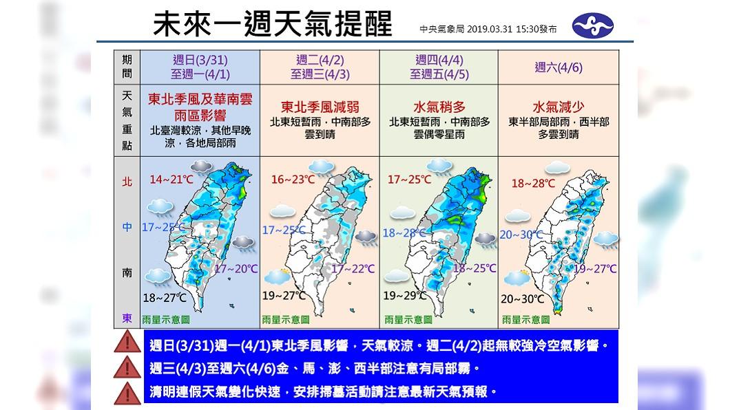 氣象局在臉書上貼出本週天氣概況。圖/中央氣象局