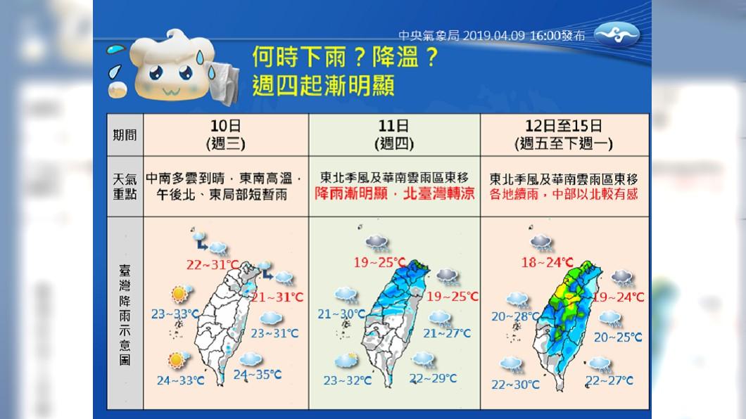 何時降溫、何時下雨?氣象局用一張圖解釋。圖/中央氣象局