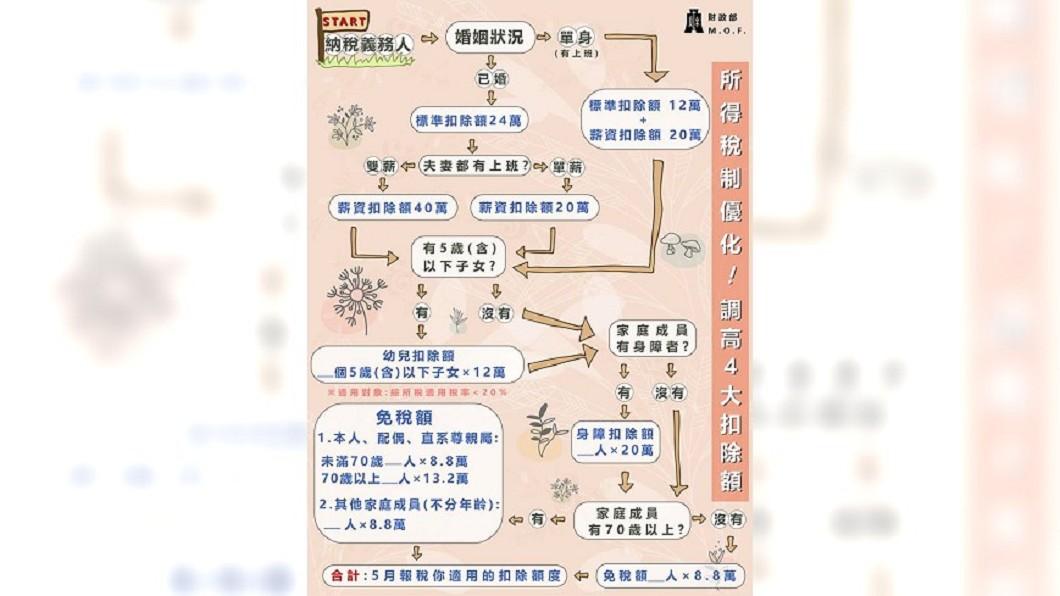 圖/翻攝自 財政部臉書