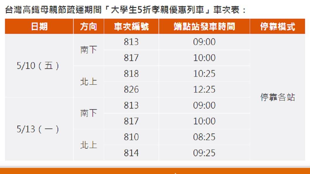 高鐵加開「大學生5折孝親優惠列車」。圖/截自台灣高鐵官方網站