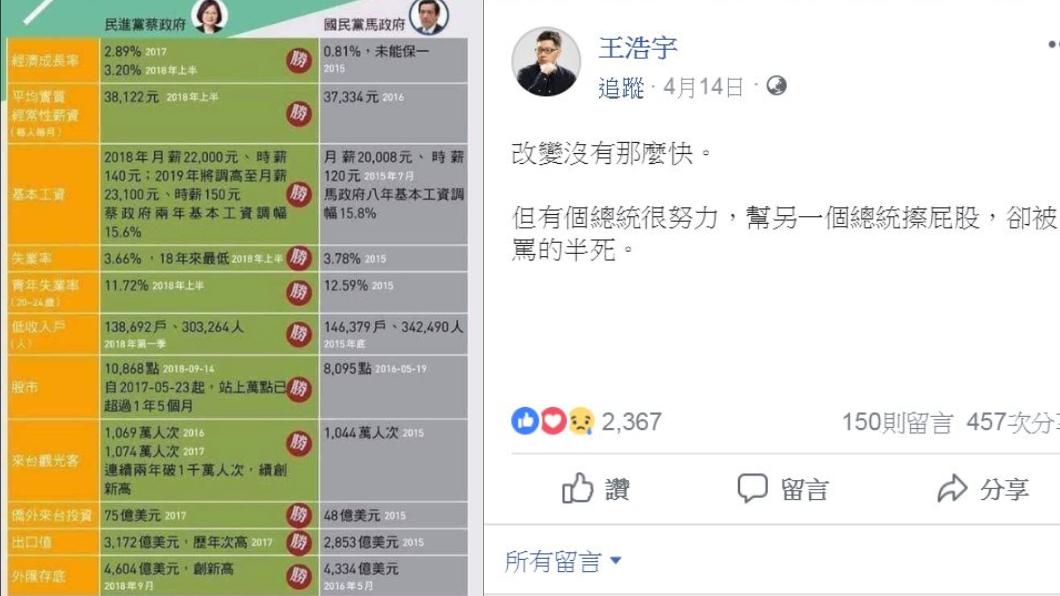翻攝/王浩宇臉書