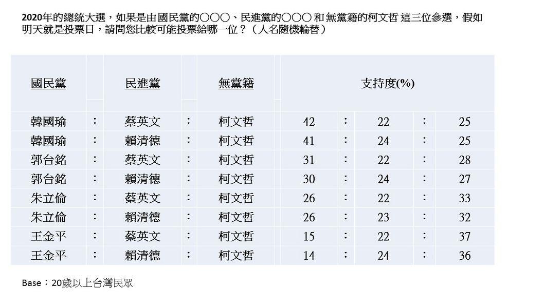 圖/TVBS製表