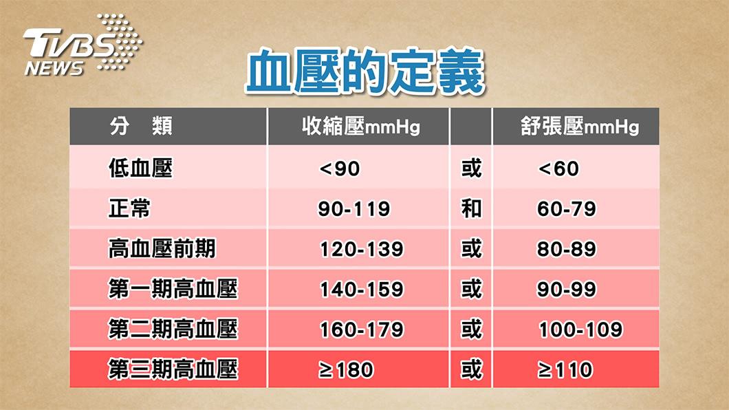 圖/TVBS提供 平常多吃這個 不靠藥物也能降血壓