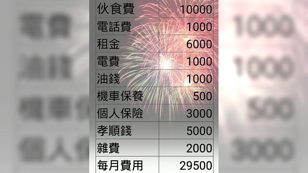 網友列出每月預估支出,問年輕人該如何生活下去?圖/翻攝爆怨公社