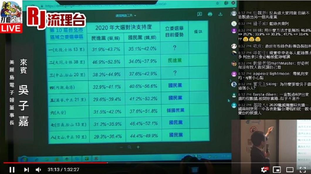 吳子嘉在「打臉名嘴」節目分析北市立委選情局勢。(圖/翻攝自「打臉名嘴」youtube)