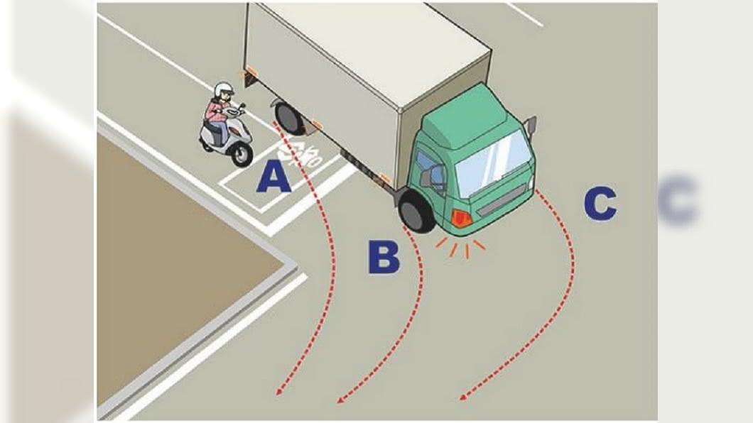 大貨車的內輪差不能停的地方是B。圖/截自公路總局題庫
