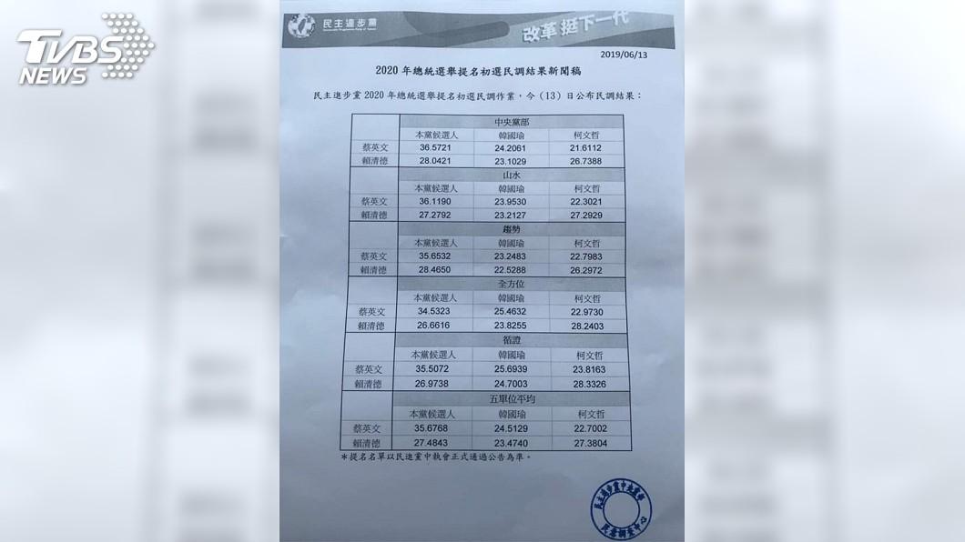 民進黨公布黨內初選民調。(圖/TVBS)