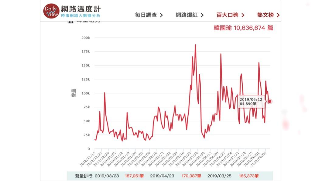 韓國瑜的網路聲量圖/翻攝自網路溫度計