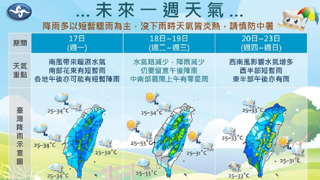 未來一週的天氣,將從週四鋒面接近開始有所變化。圖/翻攝報天氣 - 中央氣象局臉書