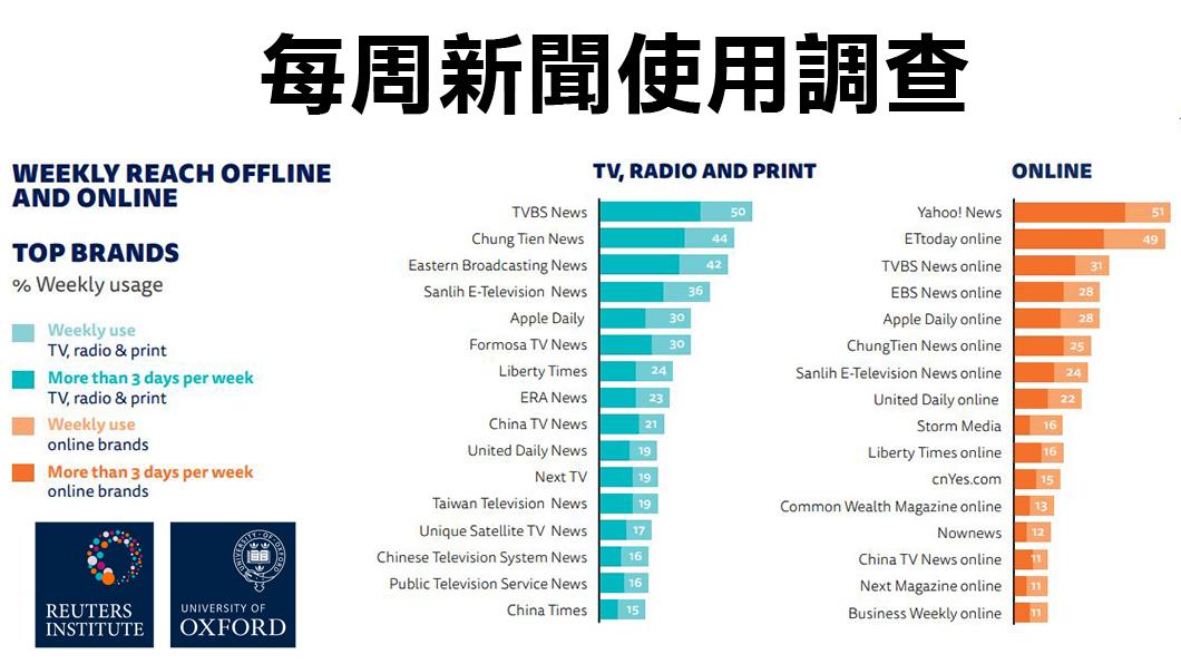 圖/路透社、牛津大學 路透社調查報告 TVBS再獲最信賴商業電視新聞品牌