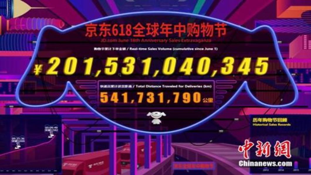 大陸618成績單 3大電商市值1天暴增千億RMB