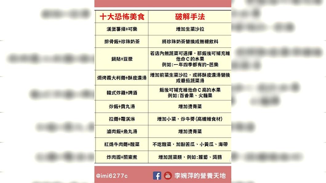營養師李婉萍在臉書上分享「10大恐怖外食破解手法」。圖/翻攝自臉書