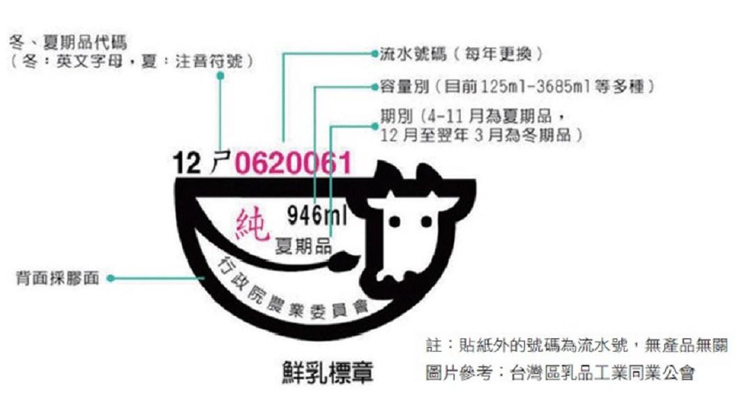 (圖/截自台灣區乳品工業同業公會,註:貼紙外的號碼為流水號,與產品無關)
