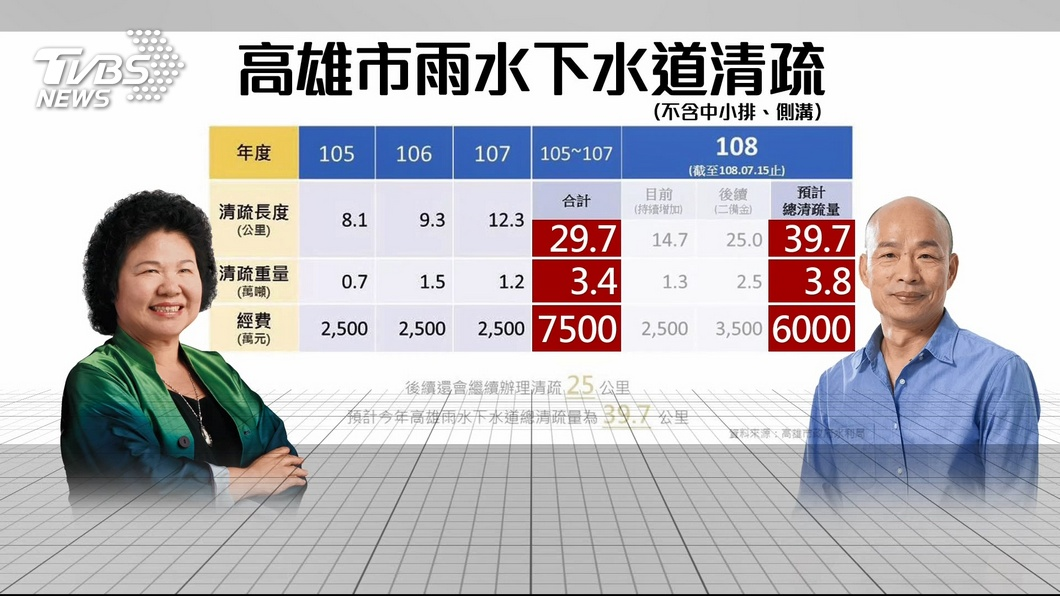 前任和現任高雄市長對於清淤工程的數據統計。(圖/TVBS)