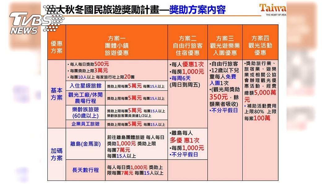 36億秋冬旅遊補助方案出爐。圖/交通部觀光局製表