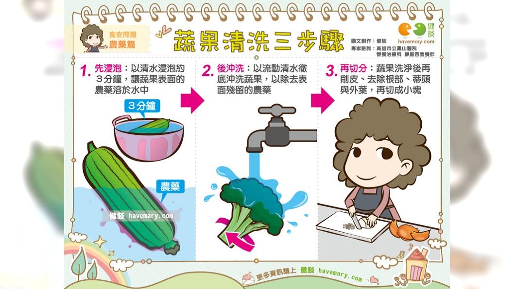 清洗蔬果3步驟,先讓農藥溶在水中,再以流動的水沖洗乾淨再切分,減少農藥殘留。圖/翻攝自臉書健談網