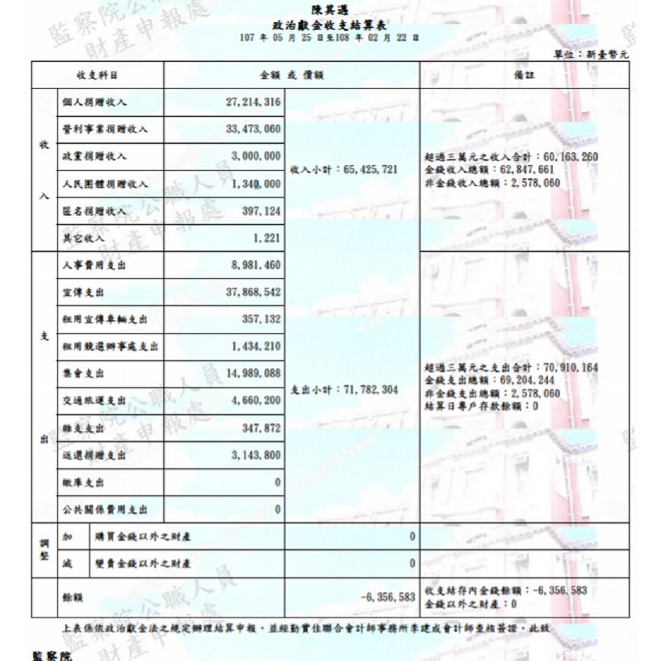 圖/翻攝政治獻金公開查閱平台官網