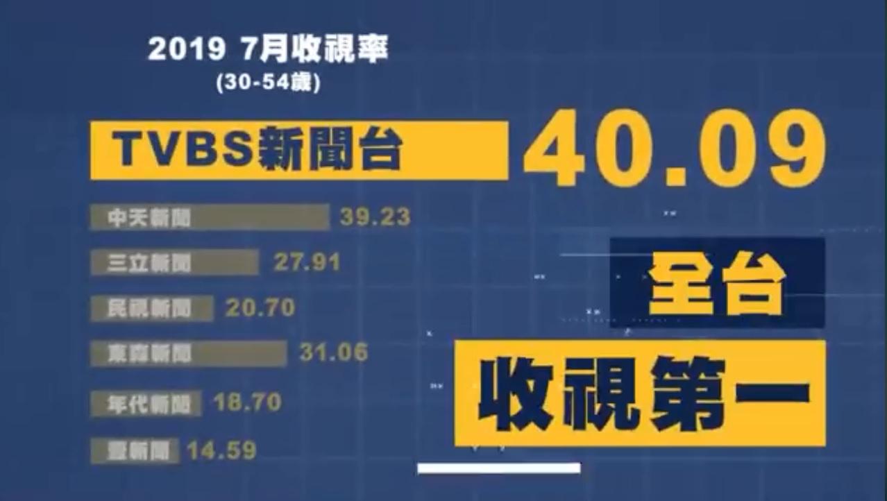 《TVBS》新聞台 收視第一。圖/TVBS TVBS新聞台 颱風日收視第一