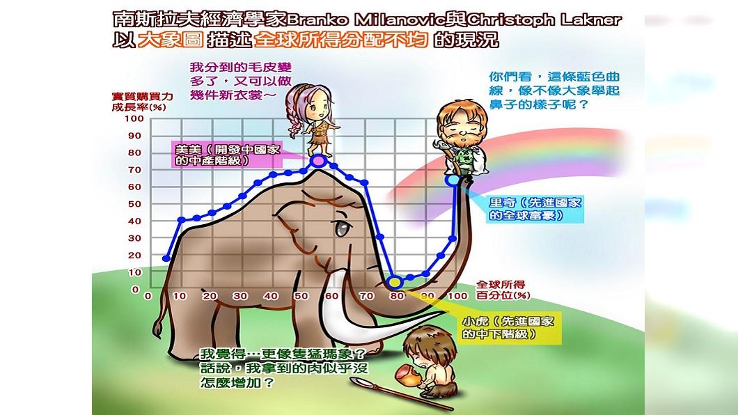 圖/翻攝自中央銀行臉書 川普為何當選? 央行拿大象圖解釋全球經濟問題