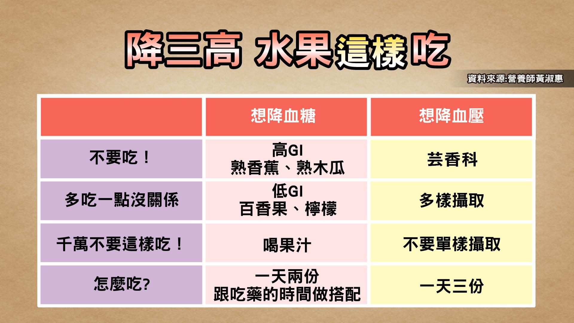 圖/TVBS 體重、三高直直飆 竟是健康水果惹的禍?