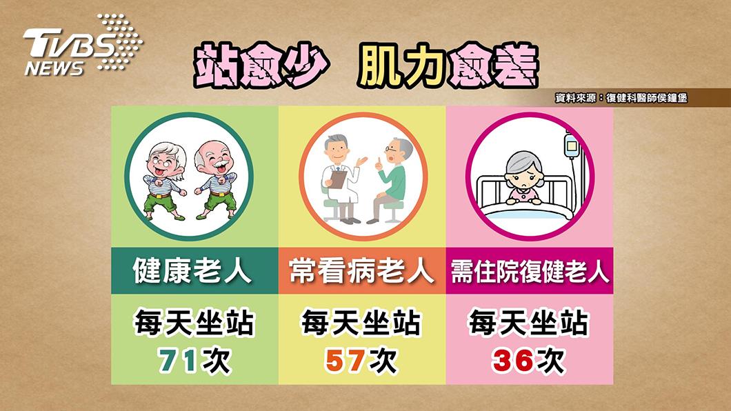 圖/TVBS提供 養肌要及時!肌肉骨質不斷流失關節發炎又變矮