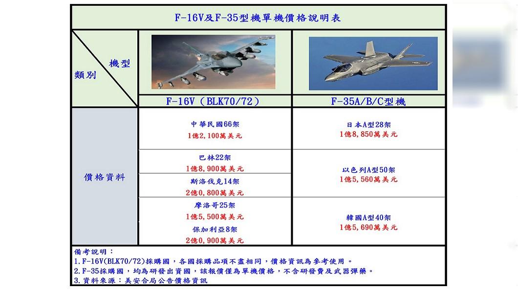 圖/空軍提供 空軍製作表格釋疑 F-16V符合國防需求