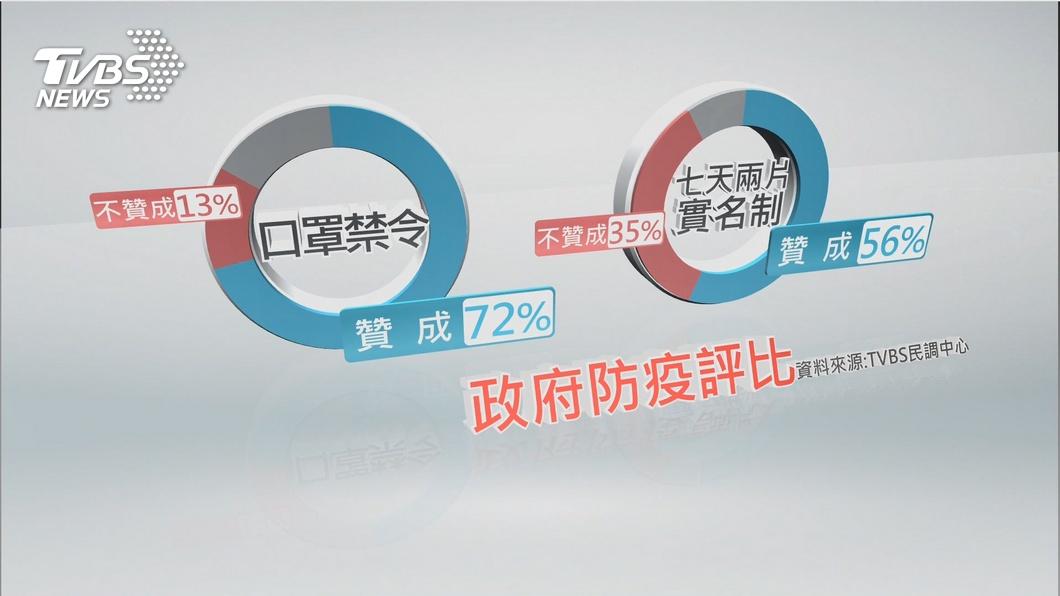 7天兩片口罩的實名制上路,TVBS民調顯示有56%國人贊成 圖/TVBS 【觀點】抗疫防疫的滿意度