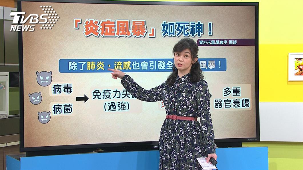 圖/TVBS提供 新冠肺炎、流感來襲 醫生提醒此族群慎防『炎症風暴」